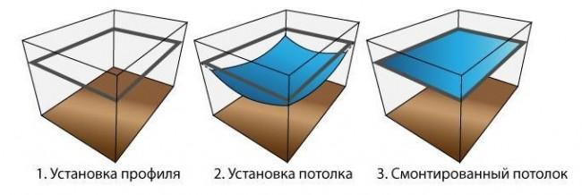 Установка (монтаж) натяжного потолка